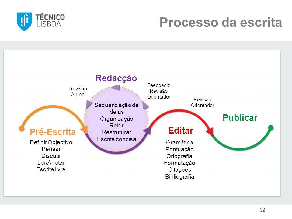 Processo da escrita Definir Objectivo Pensar Discutir Ler/Anotar Escrita livre Pré-Escrita Redacção Revisão Aluno Sequenciação de ideias Organização R