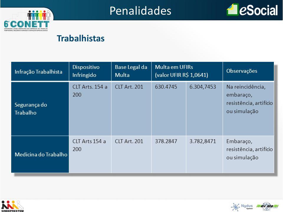 Trabalhistas Penalidades