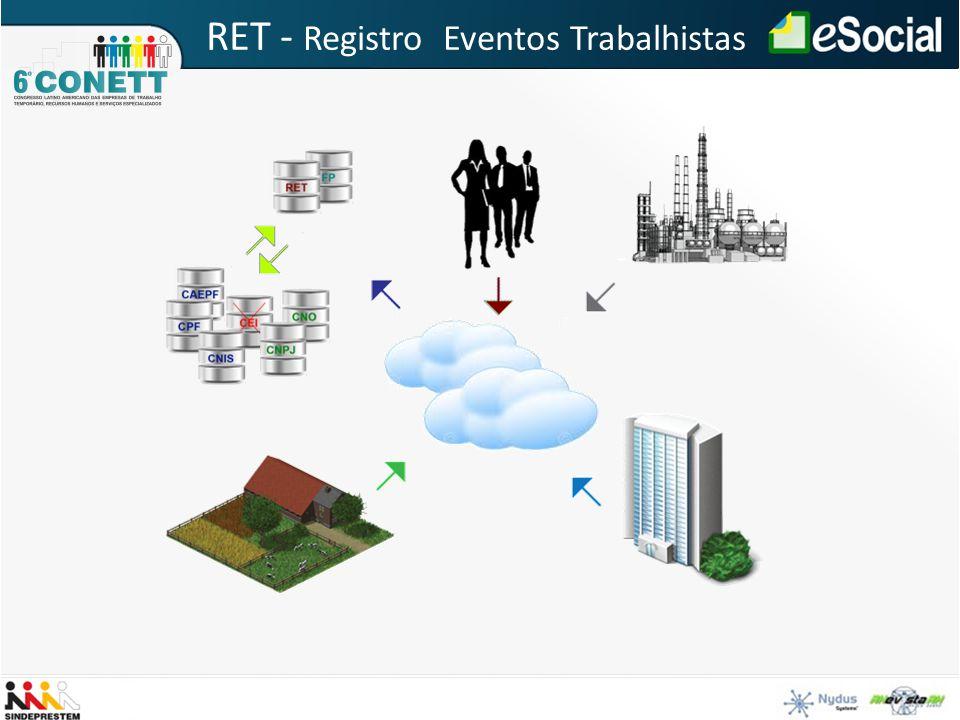 RET - Registro Eventos Trabalhistas