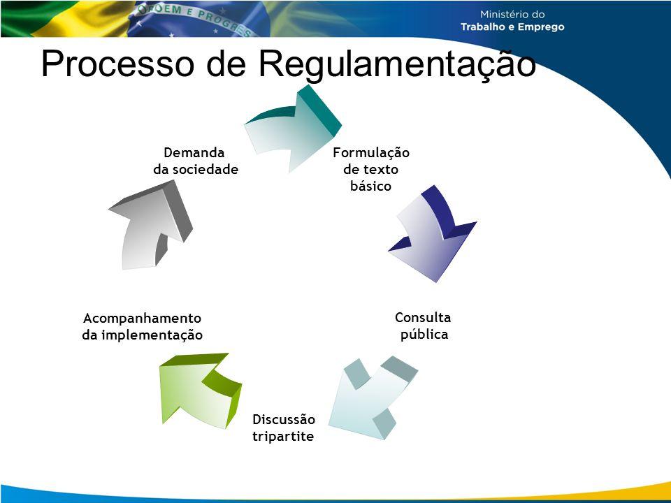 Comissão Tripartite Paritária Permanente Composição: –Governo: MTE, MS, MPS e Fundacentro.