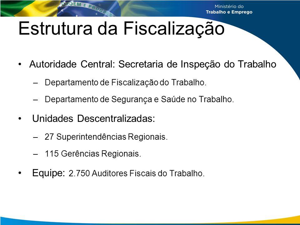 Estrutura da Fiscalização Autoridade Central: Secretaria de Inspeção do Trabalho – Departamento de Fiscalização do Trabalho. – Departamento de Seguran