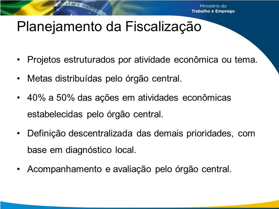 Planejamento da Fiscalização Projetos estruturados por atividade econômica ou tema. Metas distribuídas pelo órgão central. 40% a 50% das ações em ativ