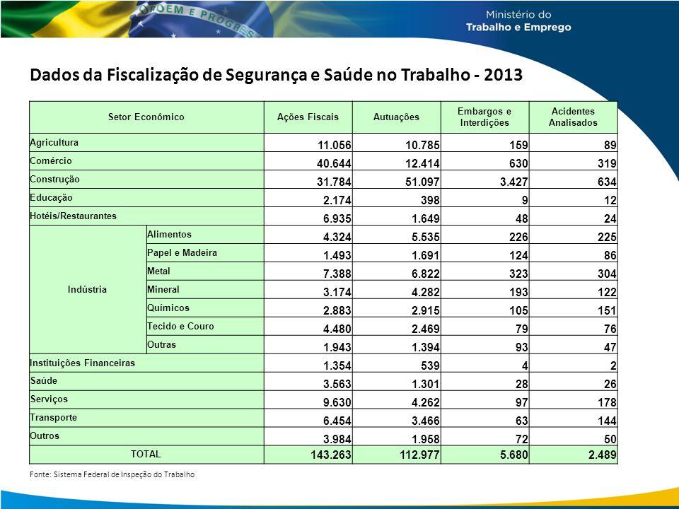 Dados da Fiscalização de Segurança e Saúde no Trabalho - 2013 Setor EconômicoAções FiscaisAutuações Embargos e Interdições Acidentes Analisados Agricu