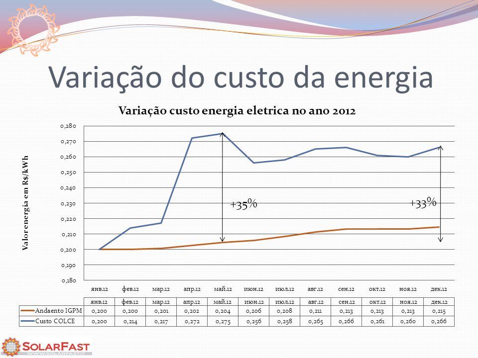 Variação do custo da energia +35%