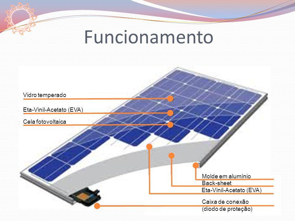 Vidro temperado Eta-Vinil-Acetato (EVA) Cela fotovoltaica Molde em alumínio Back-sheet Eta-Vinil-Acetato (EVA) Caixa de conexão (diodo de proteção)