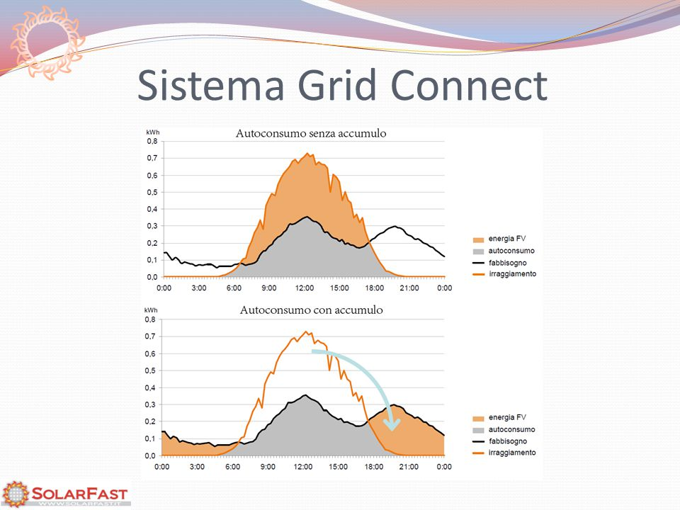 Sistema Grid Connect