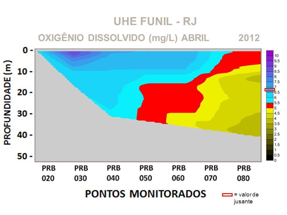 UHE FUNIL - RJ OXIGÊNIO DISSOLVIDO (mg/L)2012ABRIL = valor de jusante