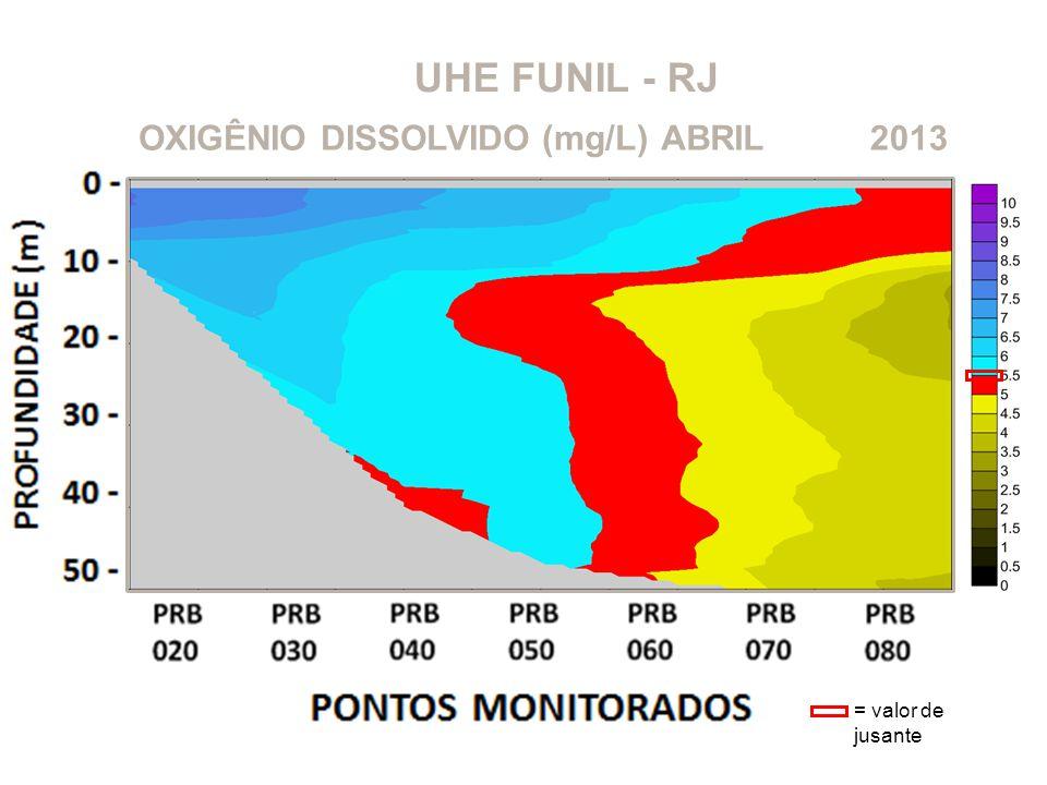 UHE FUNIL - RJ OXIGÊNIO DISSOLVIDO (mg/L)2013ABRIL = valor de jusante