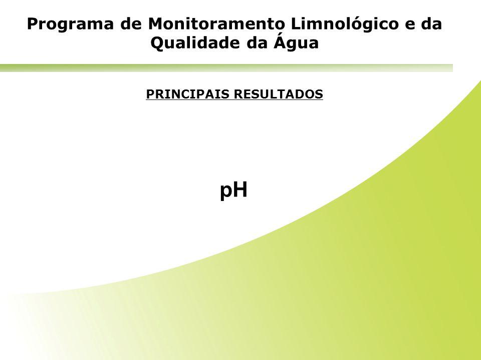 PRINCIPAIS RESULTADOS pH Programa de Monitoramento Limnológico e da Qualidade da Água