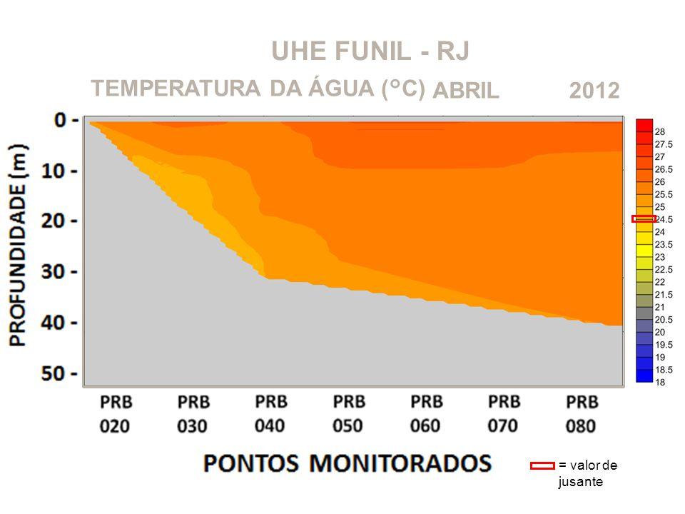 UHE FUNIL - RJ 2012ABRILTEMPERATURA DA ÁGUA (°C) = valor de jusante