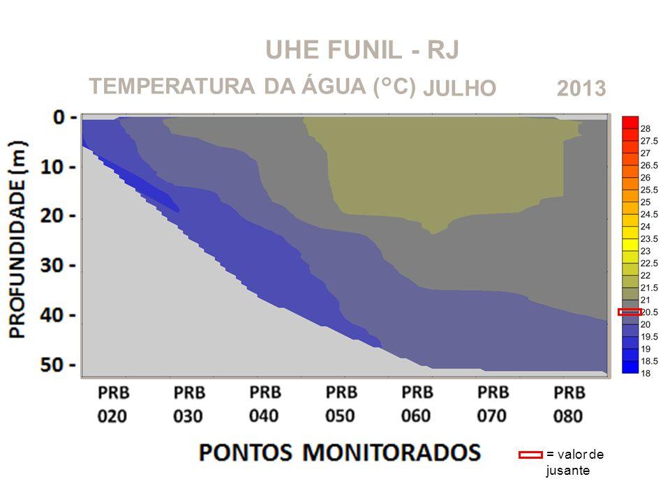 UHE FUNIL - RJ 2013JULHOTEMPERATURA DA ÁGUA (°C) = valor de jusante