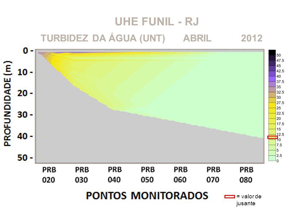 UHE FUNIL - RJ 2012ABRILTURBIDEZ DA ÁGUA (UNT) = valor de jusante