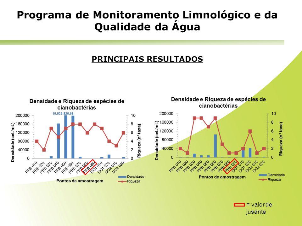 PRINCIPAIS RESULTADOS Programa de Monitoramento Limnológico e da Qualidade da Água = valor de jusante