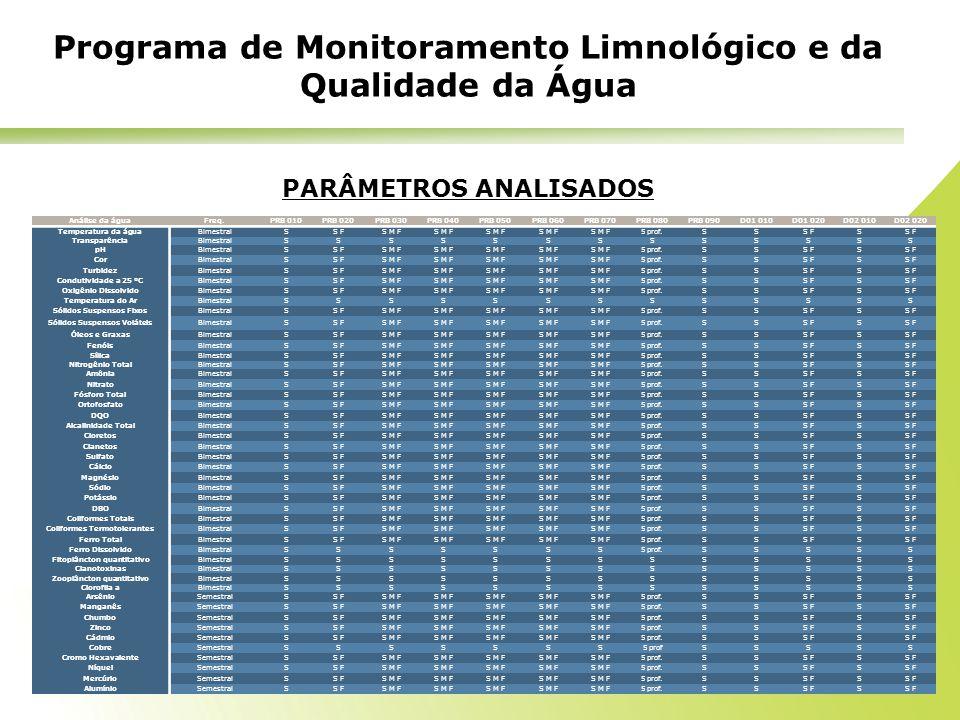 PARÂMETROS ANALISADOS Programa de Monitoramento Limnológico e da Qualidade da Água Análise da águaFreq.PRB 010PRB 020PRB 030PRB 040PRB 050PRB 060PRB 0