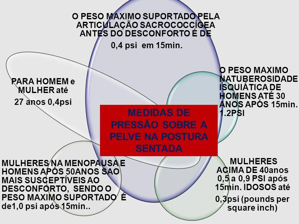 O PESO MAXIMO SUPORTADO PELA ARTICULAÇÃO SACROCOCCÍGEA ANTES DO DESCONFORTO É DE 0,4 psi em 15min. O PESO MAXIMO NATUBEROSIDADE ISQUIÁTICA DE HOMENS A