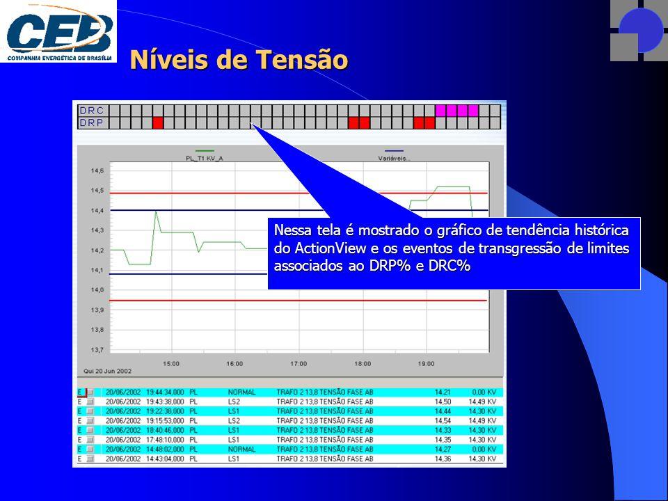 Nessa tela é mostrado o gráfico de tendência histórica do ActionView e os eventos de transgressão de limites associados ao DRP% e DRC%