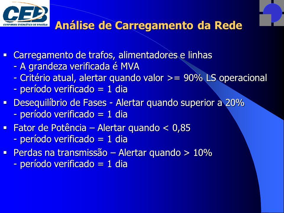 Análise de Carregamento da Rede  Carregamento de trafos, alimentadores e linhas - A grandeza verificada é MVA - Critério atual, alertar quando valor >= 90% LS operacional - período verificado = 1 dia  Desequilíbrio de Fases - Alertar quando superior a 20% - período verificado = 1 dia  Fator de Potência – Alertar quando < 0,85 - período verificado = 1 dia  Perdas na transmissão – Alertar quando > 10% - período verificado = 1 dia