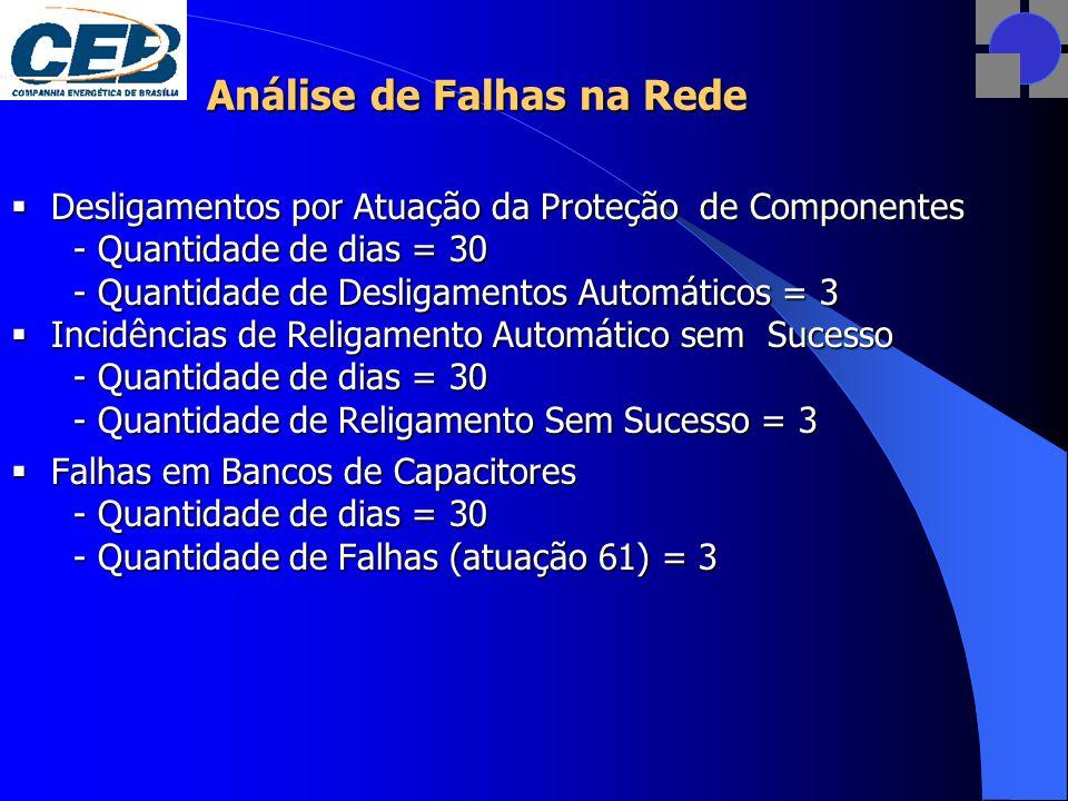 Análise de Falhas na Rede  Desligamentos por Atuação da Proteção de Componentes - Quantidade de dias = 30 - Quantidade de Desligamentos Automáticos = 3  Incidências de Religamento Automático sem Sucesso - Quantidade de dias = 30 - Quantidade de Religamento Sem Sucesso = 3  Falhas em Bancos de Capacitores - Quantidade de dias = 30 - Quantidade de Falhas (atuação 61) = 3