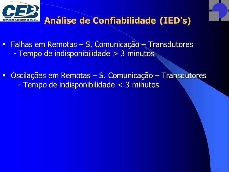Análise de Confiabilidade (IED's)  Falhas em Remotas – S.