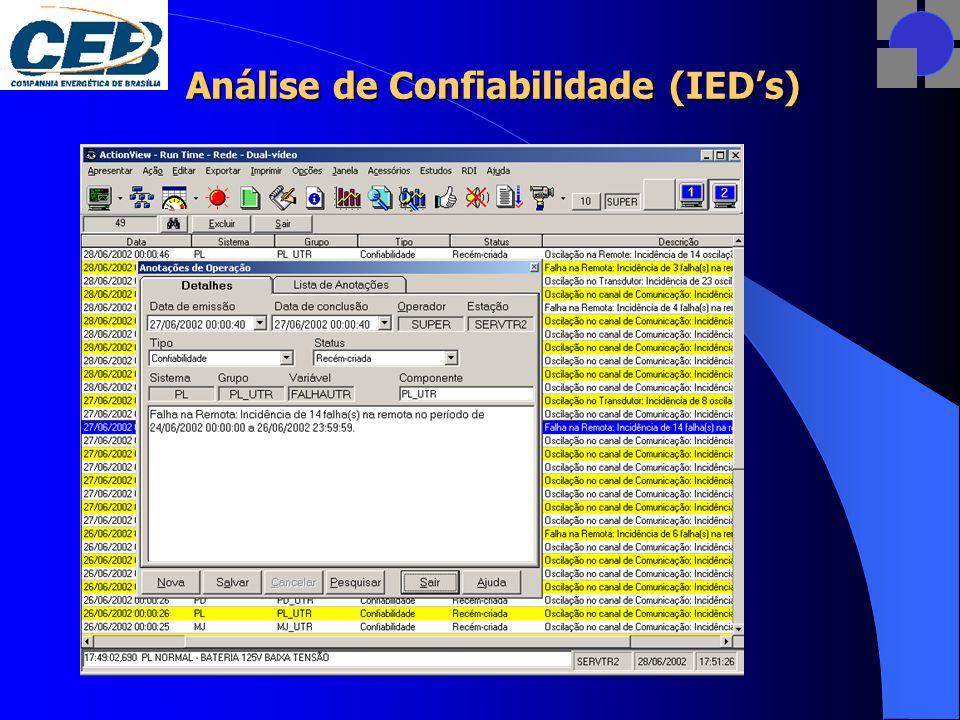Análise de Confiabilidade (IED's)