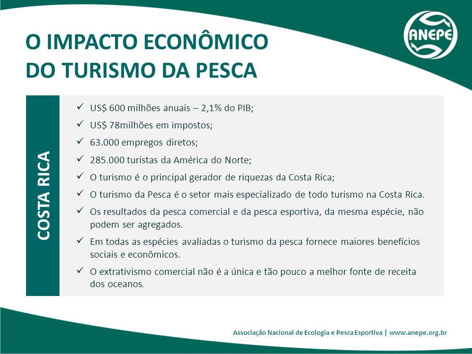 COSTA RICA O IMPACTO ECONÔMICO DO TURISMO DA PESCA Associação Nacional de Ecologia e Pesca Esportiva | www.anepe.org.br US$ 600 milhões anuais – 2,1%