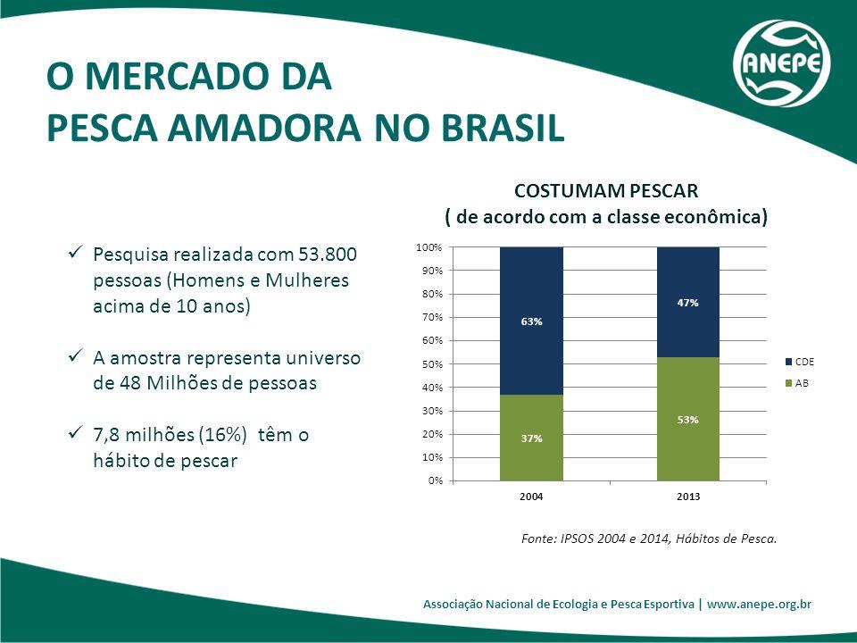 Associação Nacional de Ecologia e Pesca Esportiva | www.anepe.org.br Pesquisa realizada com 53.800 pessoas (Homens e Mulheres acima de 10 anos) A amos