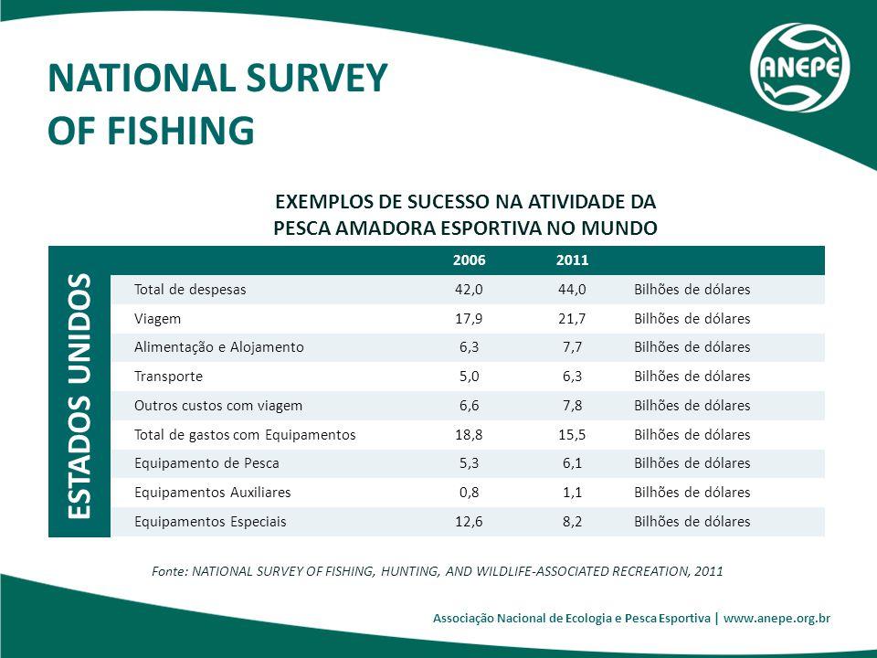 Associação Nacional de Ecologia e Pesca Esportiva   www.anepe.org.br EXEMPLOS DE SUCESSO NA ATIVIDADE DA PESCA AMADORA ESPORTIVA NO MUNDO ARGENTINA As alterações introduzidas na legislação pesqueira na Província de Corrientes, Argentina, proporcionaram: O recebimento de cerca de 70 mil turistas brasileiros por ano; Que gastam em média US$ 2.000,00 por viagem; Receitas de R$ 280 milhões por ano, somente com turistas brasileiros.