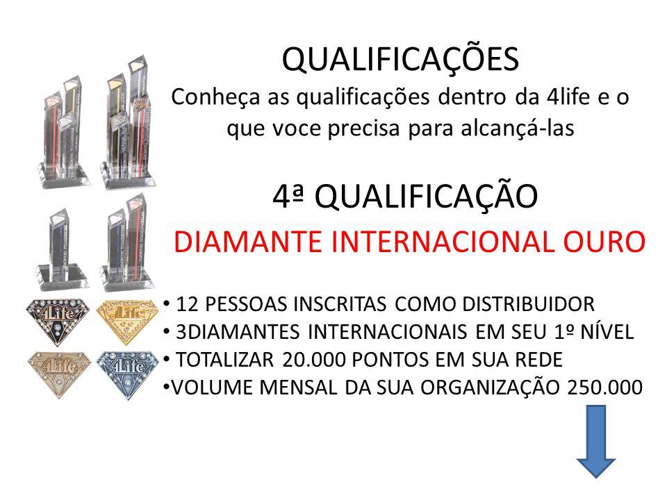 QUALIFICAÇÕES Conheça as qualificações dentro da 4life e o que voce precisa para alcançá-las 4ª QUALIFICAÇÃO DIAMANTE INTERNACIONAL OURO 12 PESSOAS INSCRITAS COMO DISTRIBUIDOR 3DIAMANTES INTERNACIONAIS EM SEU 1º NÍVEL TOTALIZAR 20.000 PONTOS EM SUA REDE VOLUME MENSAL DA SUA ORGANIZAÇÃO 250.000