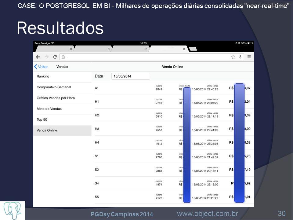 CASE: O POSTGRESQL EM BI - Milhares de operações diárias consolidadas near-real-time Resultados PGDay Campinas 2014 www.object.com.br30