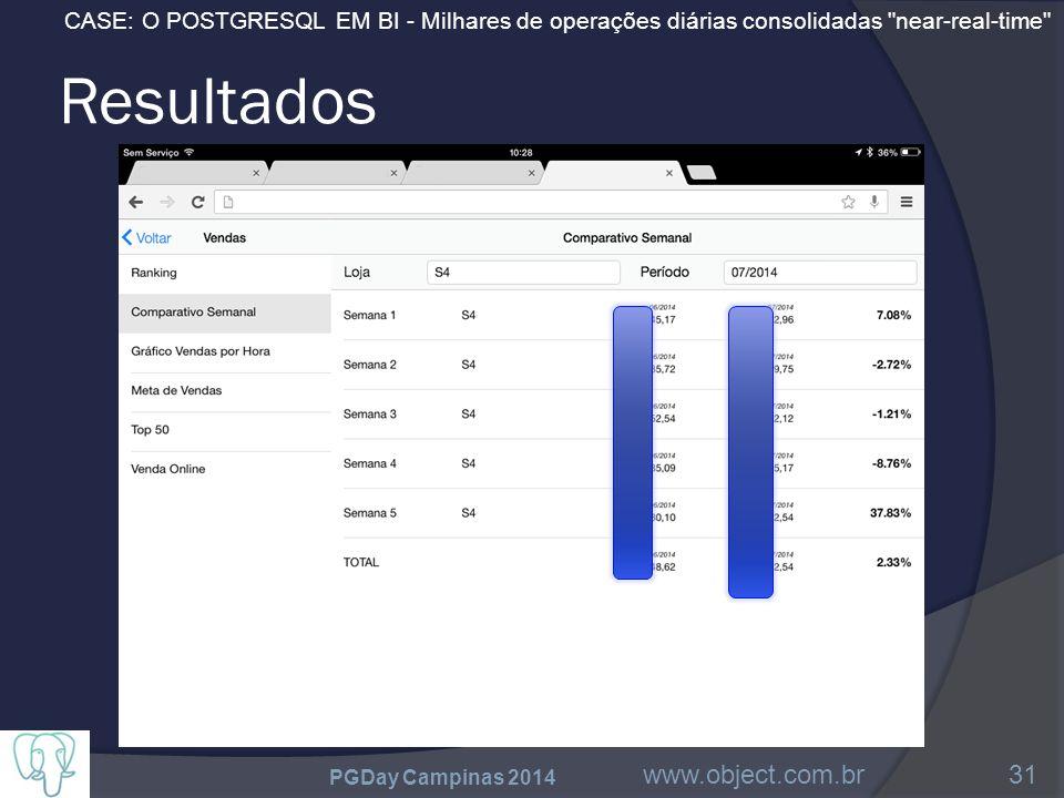 CASE: O POSTGRESQL EM BI - Milhares de operações diárias consolidadas near-real-time Resultados PGDay Campinas 2014 www.object.com.br31