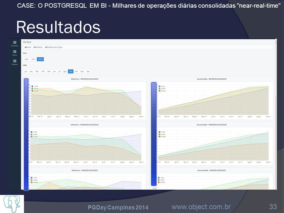 CASE: O POSTGRESQL EM BI - Milhares de operações diárias consolidadas near-real-time Resultados PGDay Campinas 2014 www.object.com.br33