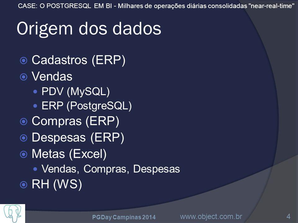 CASE: O POSTGRESQL EM BI - Milhares de operações diárias consolidadas near-real-time Origem dos dados  Cadastros (ERP)  Vendas PDV (MySQL) ERP (PostgreSQL)  Compras (ERP)  Despesas (ERP)  Metas (Excel) Vendas, Compras, Despesas  RH (WS) PGDay Campinas 2014 www.object.com.br4