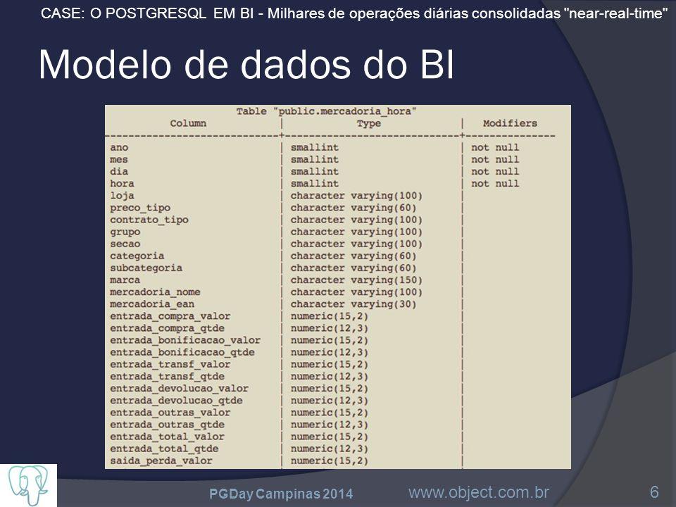 CASE: O POSTGRESQL EM BI - Milhares de operações diárias consolidadas near-real-time Modelo de dados do BI PGDay Campinas 2014 www.object.com.br6