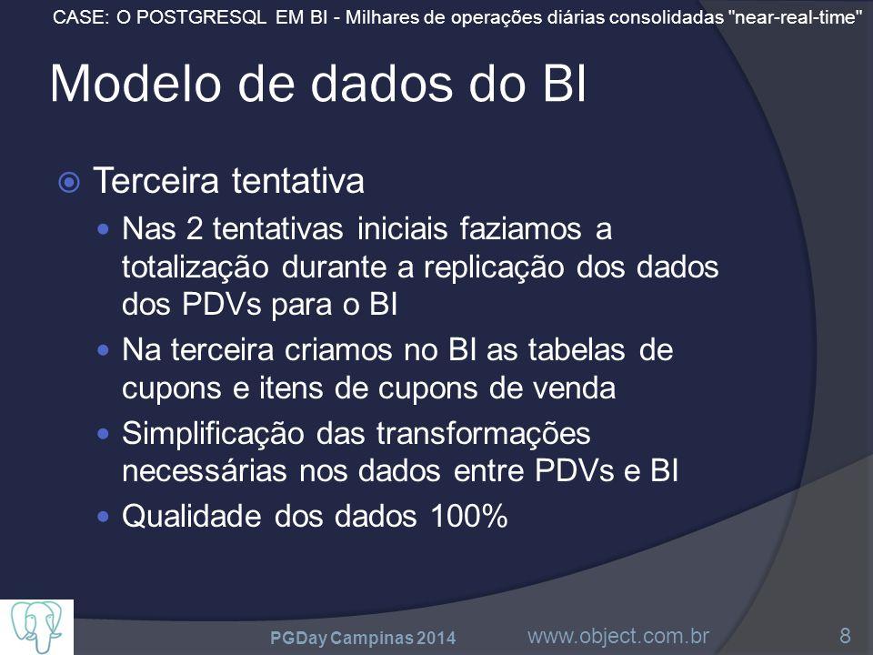 CASE: O POSTGRESQL EM BI - Milhares de operações diárias consolidadas near-real-time Modelo de dados do BI  Terceira tentativa Nas 2 tentativas iniciais faziamos a totalização durante a replicação dos dados dos PDVs para o BI Na terceira criamos no BI as tabelas de cupons e itens de cupons de venda Simplificação das transformações necessárias nos dados entre PDVs e BI Qualidade dos dados 100% PGDay Campinas 2014 www.object.com.br8