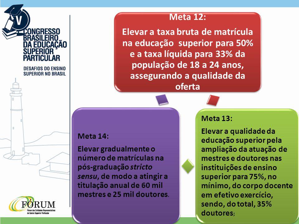 Meta 12: Elevar a taxa bruta de matrícula na educação superior para 50% e a taxa líquida para 33% da população de 18 a 24 anos, assegurando a qualidade da oferta Meta 13: Elevar a qualidade da educação superior pela ampliação da atuação de mestres e doutores nas instituições de ensino superior para 75%, no mínimo, do corpo docente em efetivo exercício, sendo, do total, 35% doutores ; Meta 14: Elevar gradualmente o número de matrículas na pós-graduação stricto sensu, de modo a atingir a titulação anual de 60 mil mestres e 25 mil doutores.