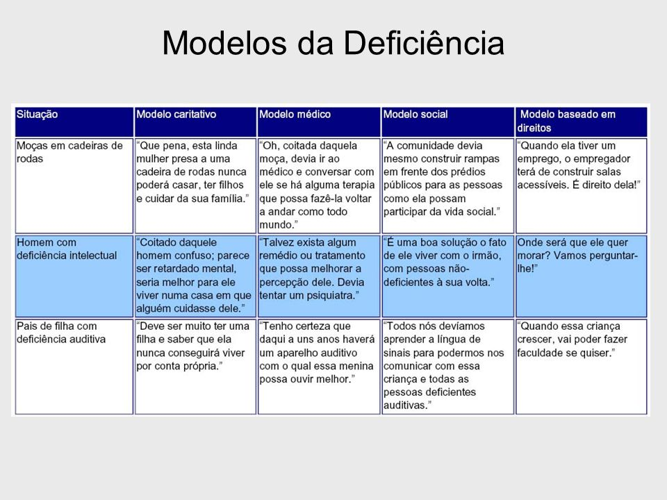 Modelos da Deficiência