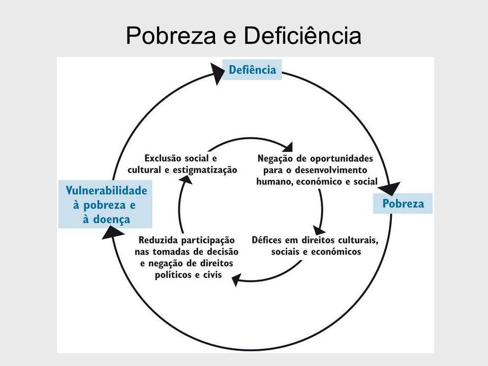 Pobreza e Deficiência