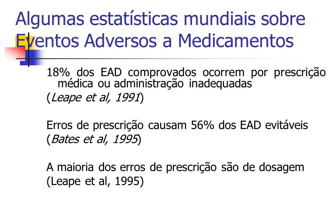 Algumas estatísticas mundiais sobre Eventos Adversos a Medicamentos 18% dos EAD comprovados ocorrem por prescrição médica ou administração inadequadas (Leape et al, 1991) Erros de prescrição causam 56% dos EAD evitáveis (Bates et al, 1995) A maioria dos erros de prescrição são de dosagem (Leape et al, 1995)