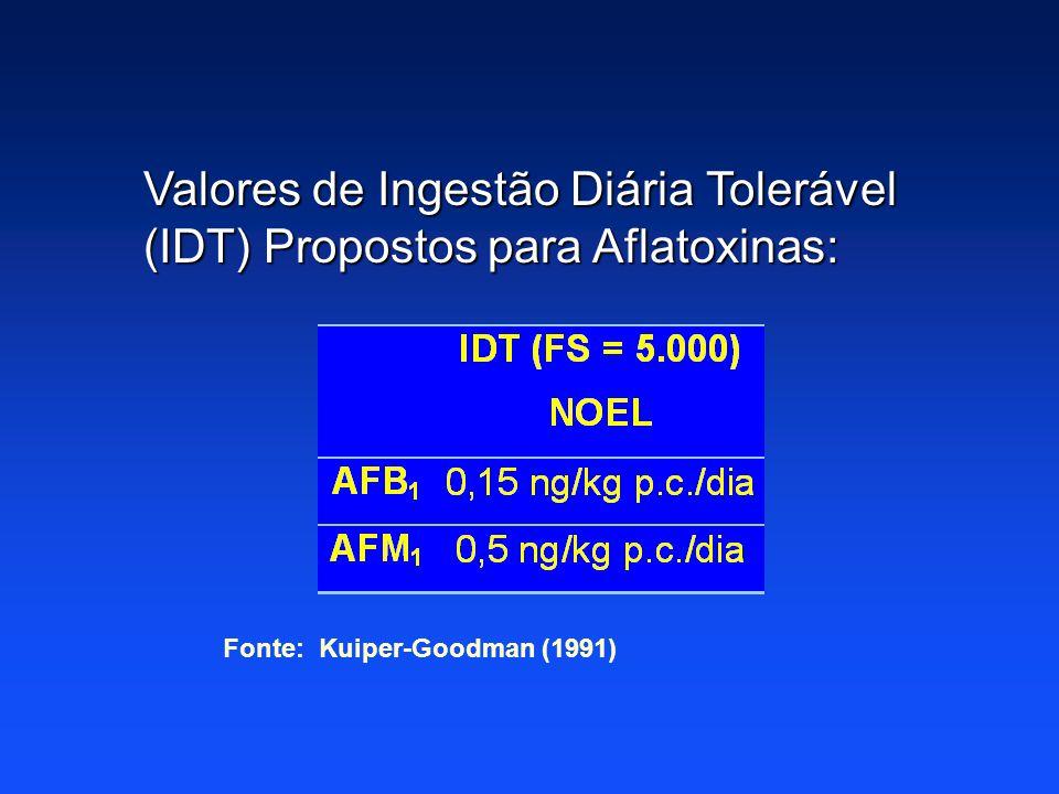 Valores de Ingestão Diária Tolerável (IDT) Propostos para Aflatoxinas: Fonte: Kuiper-Goodman (1991)
