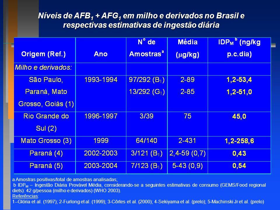 a Amostras positivas/total de amostras analisadas; b IDP M – Ingestão Diária Provável Média, considerando-se a seguintes estimativas de consumo (GEMS/