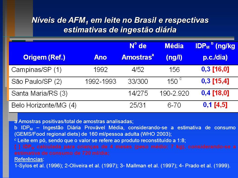 a Amostras positivas/total de amostras analisadas; b IDP M – Ingestão Diária Provável Média, considerando-se a estimativa de consumo (GEMS/Food region