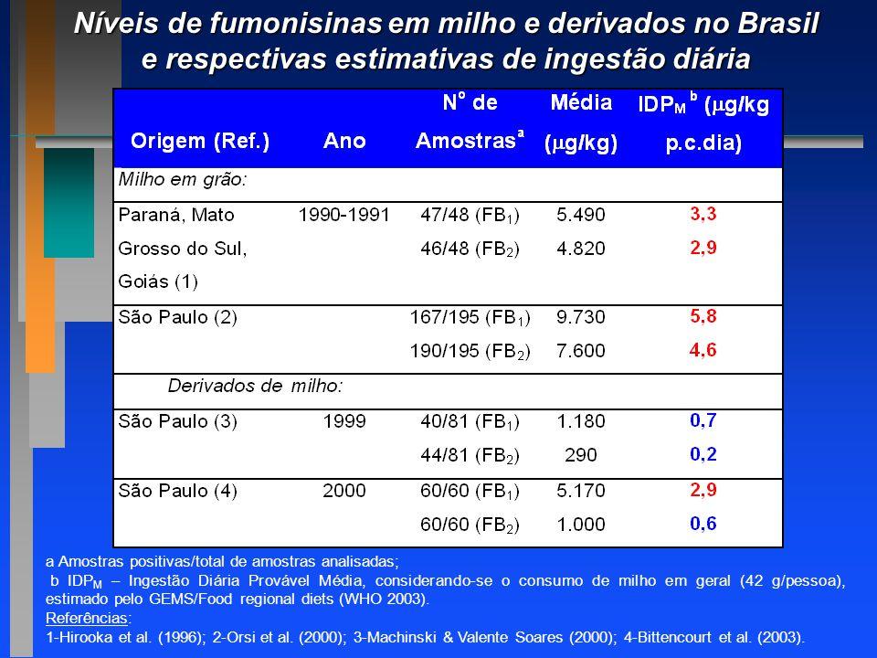 a Amostras positivas/total de amostras analisadas; b IDP M – Ingestão Diária Provável Média, considerando-se o consumo de milho em geral (42 g/pessoa)