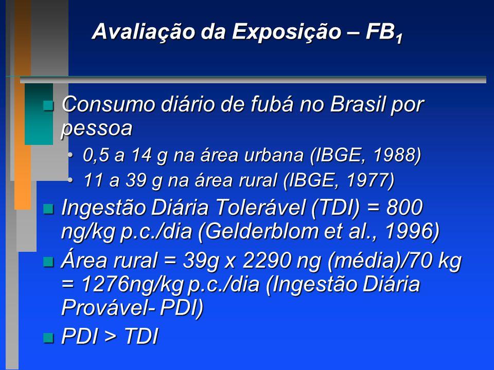 n Consumo diário de fubá no Brasil por pessoa 0,5 a 14 g na área urbana (IBGE, 1988)0,5 a 14 g na área urbana (IBGE, 1988) 11 a 39 g na área rural (IB