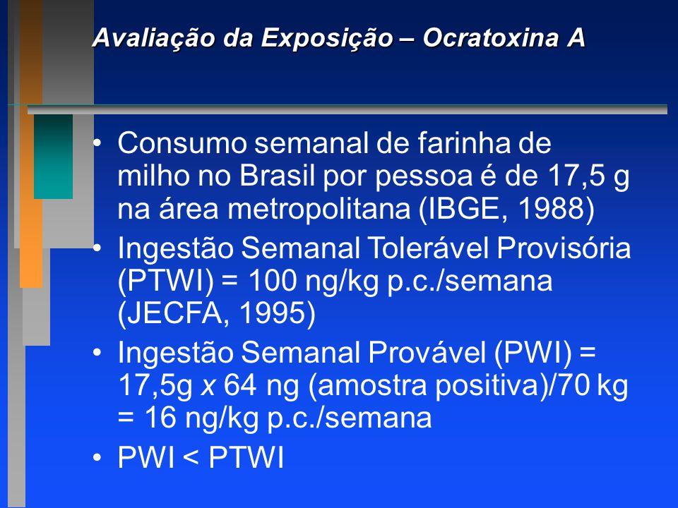 Avaliação da Exposição – Ocratoxina A Consumo semanal de farinha de milho no Brasil por pessoa é de 17,5 g na área metropolitana (IBGE, 1988) Ingestão