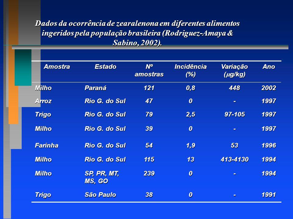 Dados da ocorrência de zearalenona em diferentes alimentos ingeridos pela população brasileira (Rodriguez-Amaya & Sabino, 2002). 1996531,954 Rio G. do