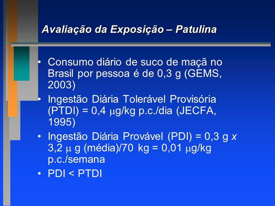 Avaliação da Exposição – Patulina Consumo diário de suco de maçã no Brasil por pessoa é de 0,3 g (GEMS, 2003) Ingestão Diária Tolerável Provisória (PT