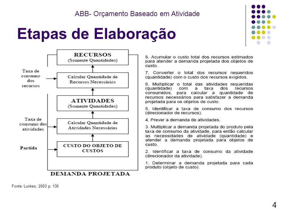 Etapas de Elaboração ABB- Orçamento Baseado em Atividade 4 Fonte: Lunkes, 2003 p. 136