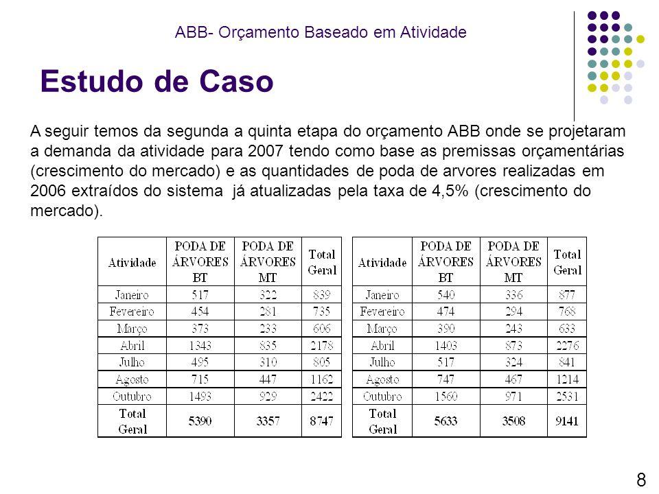 Estudo de Caso ABB- Orçamento Baseado em Atividade A seguir temos da segunda a quinta etapa do orçamento ABB onde se projetaram a demanda da atividade