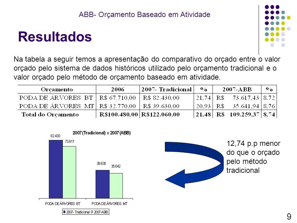 Resultados ABB- Orçamento Baseado em Atividade Na tabela a seguir temos a apresentação do comparativo do orçado entre o valor orçado pelo sistema de d