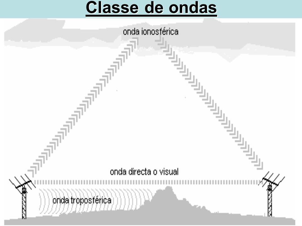 MODULACAO CW (portadora continua, código Morse) AM (amplitude modulada) (grande alcance) FM (freqüência modulada) (alta qualidade de áudio) USB (Uper side band) (banda lateral superior) LSB (Lower sida band) (banda lateral inferior)
